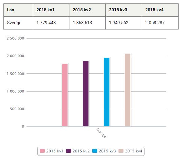 dygnsdoser av potensmedel 2015 graf