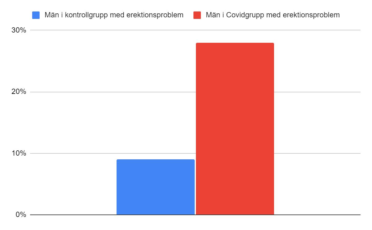 Förekomst av erektionsproblem hos manliga Covidpatienter relativt kontrollgrupp.